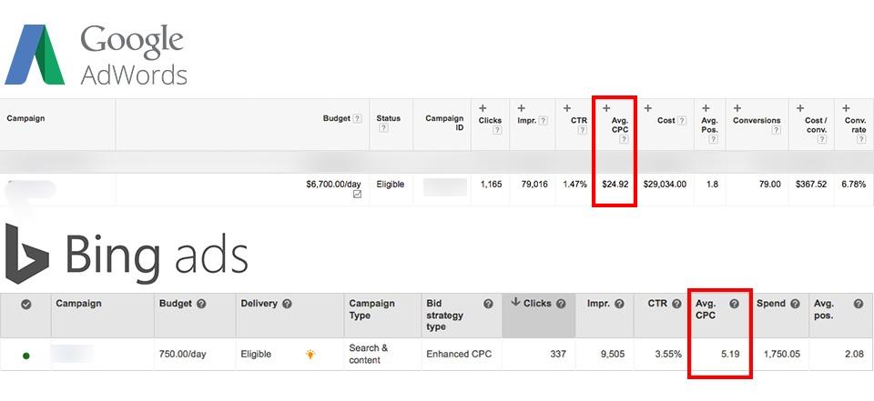 Adwords vs Bing Ads