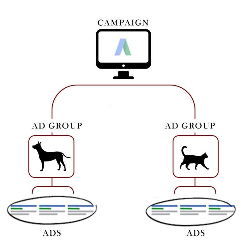 Adwords Campaign Breakdown
