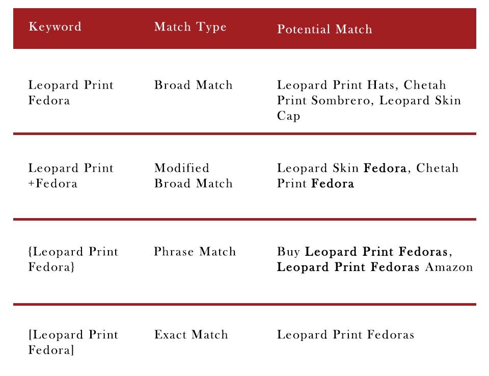 Match Type Chart