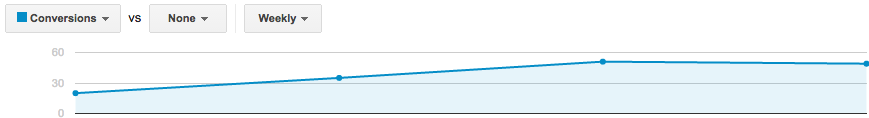 Steady increase in conversions