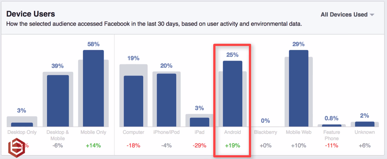 Devices Your Audience Uses on Facebook