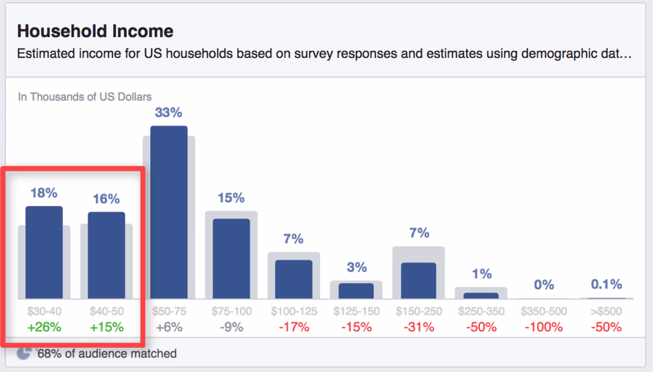 Household Income in Facebook Insights
