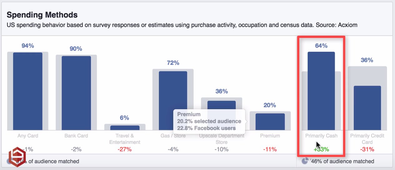 Spending Methos un Facebook Insights