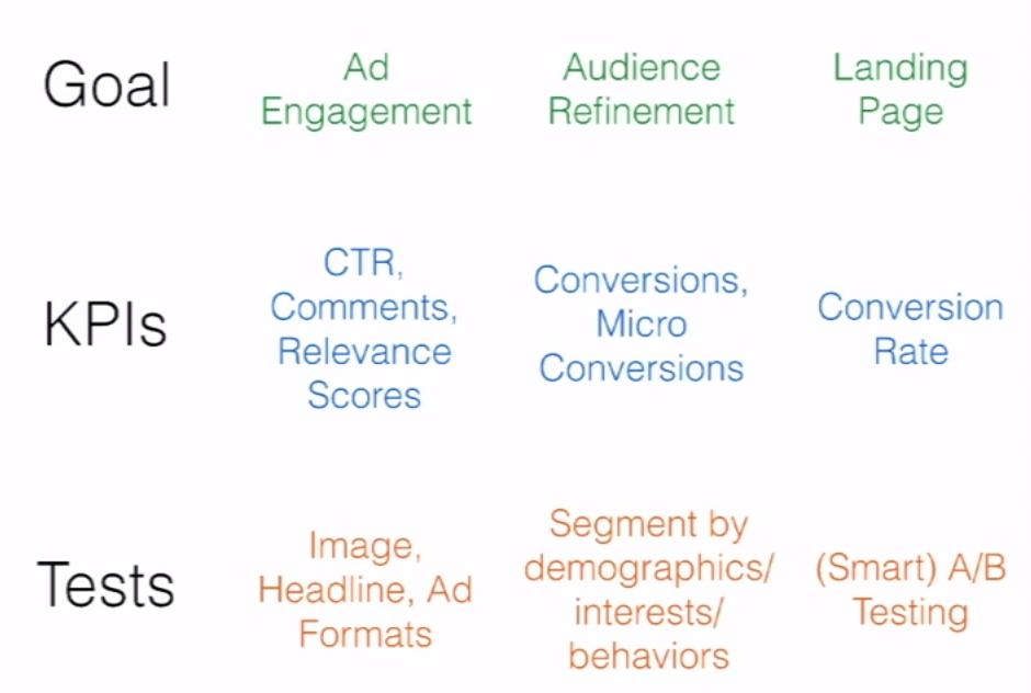 Optimizing Your Ads