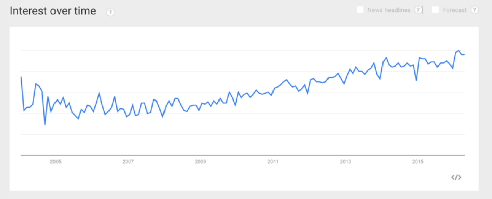 crm search trend