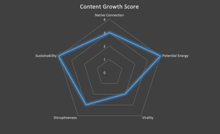 growth content score