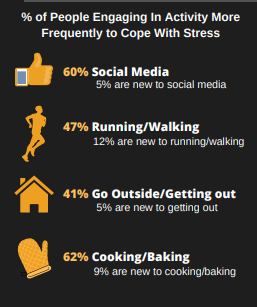 New activity percentages of people participating